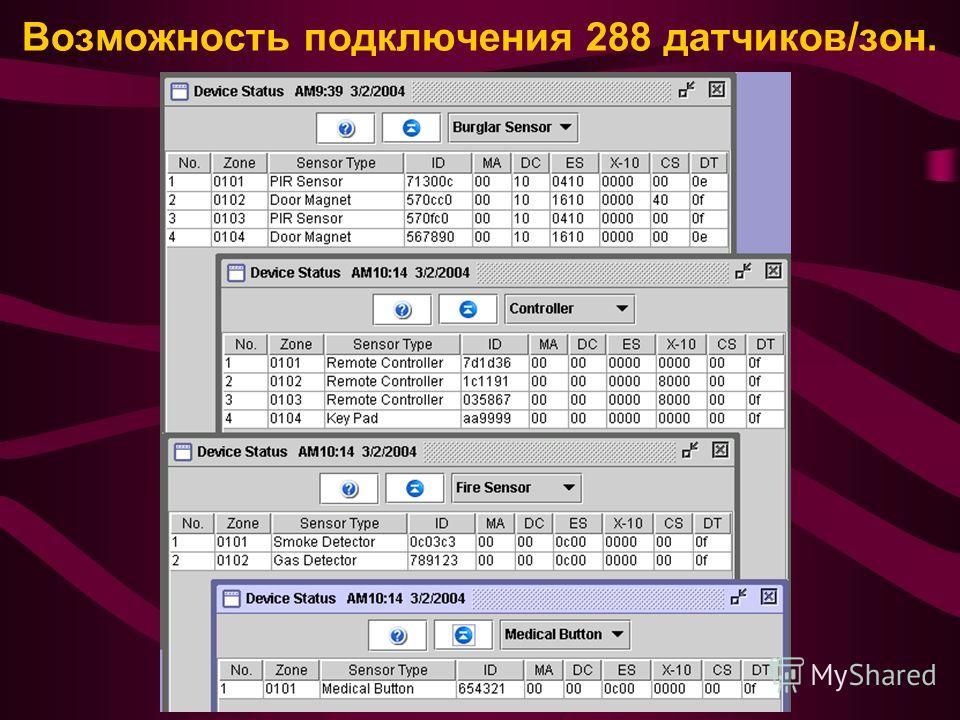 Возможность подключения 288 датчиков/зон.
