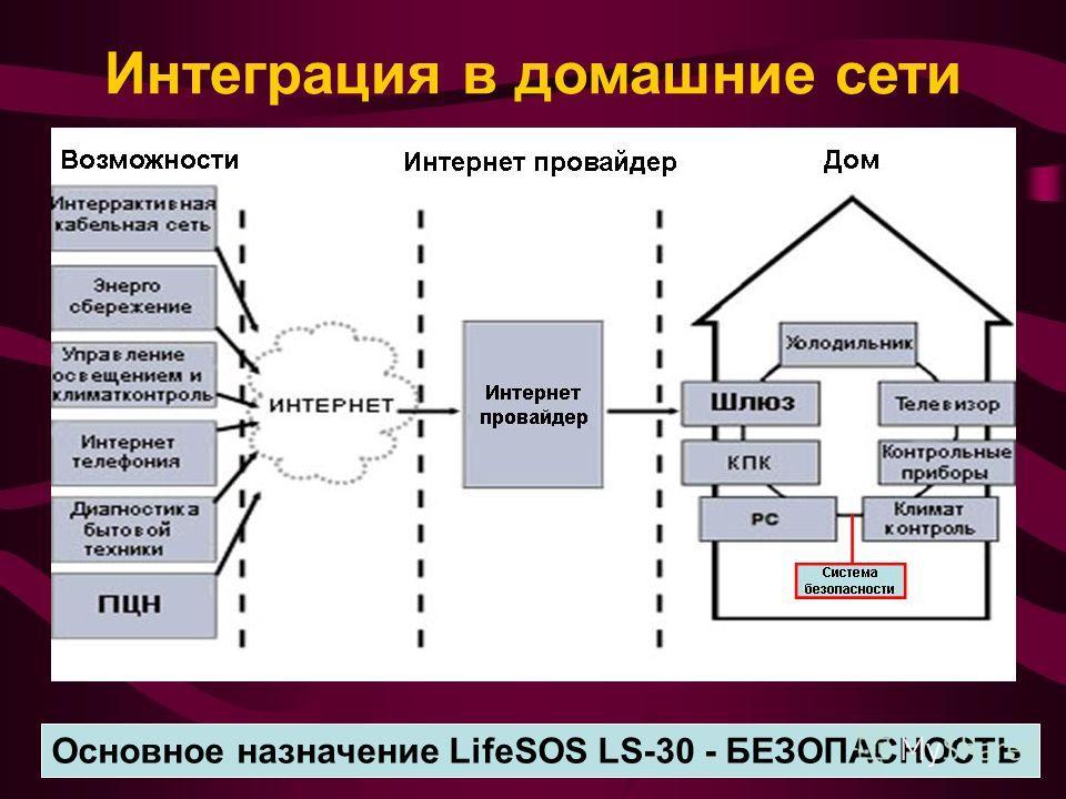 Интеграция в домашние сети Основное назначение LifeSOS LS-30 - БЕЗОПАСНОСТЬ