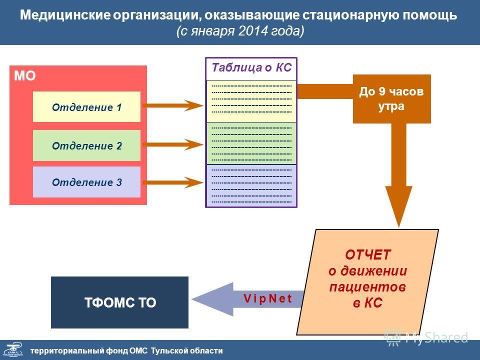 территориальный фонд ОМС Тульской области Медицинские организации, оказывающие стационарную помощь (с января 2014 года) МО Отделение 1 Отделение 2 Отделение 3 VipNet ОТЧЕТ о движении пациентов в КС ТФОМС ТО До 9 часов утра ---------------------------