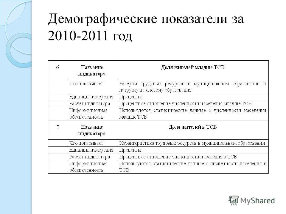 Демографические показатели за 2010-2011 год