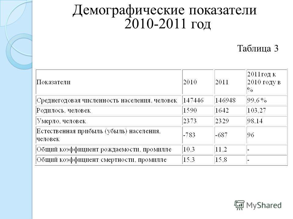 Демографические показатели 2010-2011 год Таблица 3