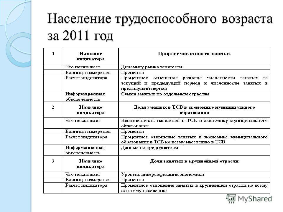 Население трудоспособного возраста за 2011 год