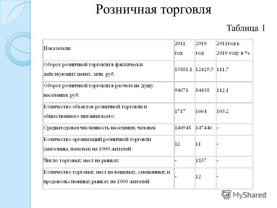 Розничная торговля Таблица 1