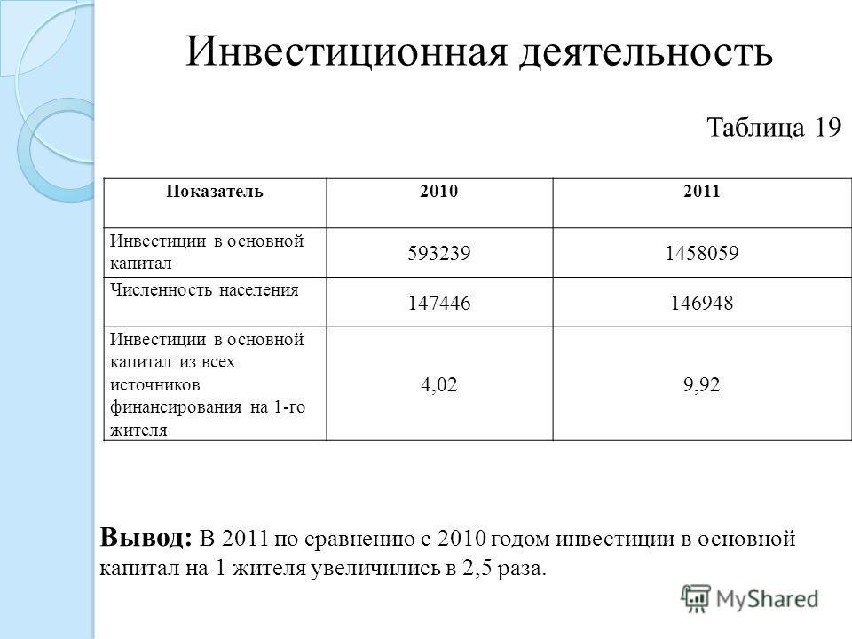 Инвестиционная деятельность Показатель 20102011 Инвестиции в основной капитал 5932391458059 Численность населения 147446146948 Инвестиции в основной капитал из всех источников финансирования на 1-го жителя 4,029,92 Вывод: В 2011 по сравнению с 2010 г