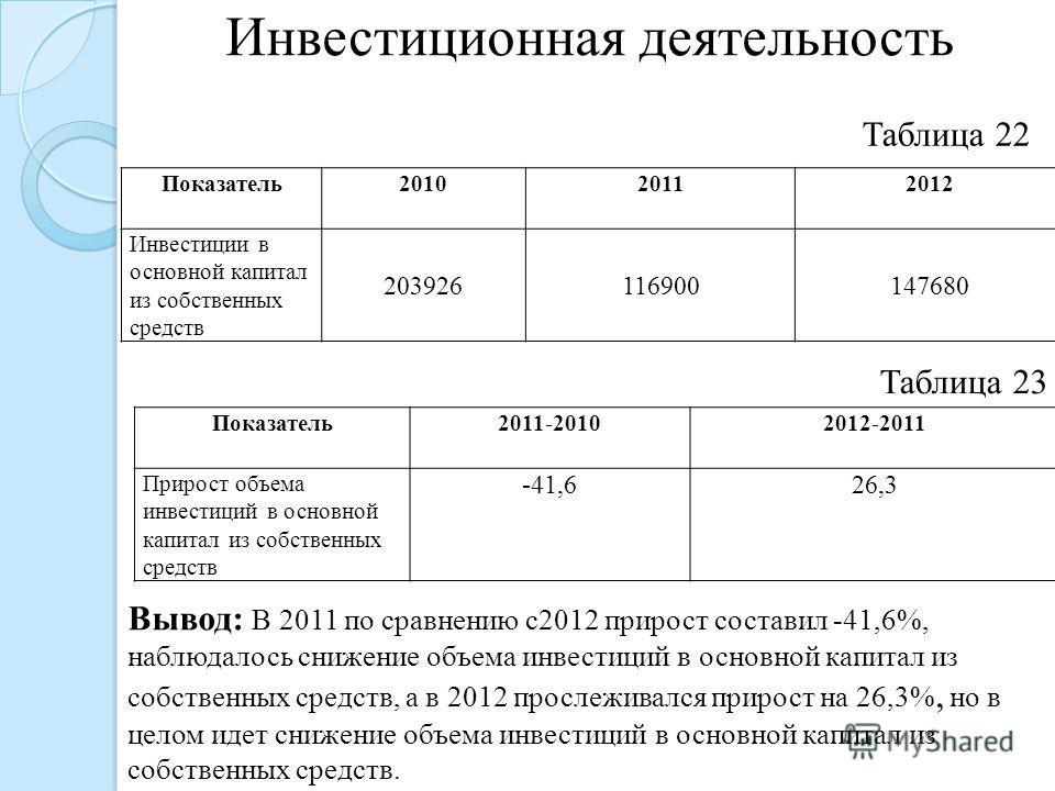 Показатель 201020112012 Инвестиции в основной капитал из собственных средств 203926116900147680 Таблица 22 Инвестиционная деятельность Вывод: В 2011 по сравнению с 2012 прирост составил -41,6%, наблюдалось снижение объема инвестиций в основной капита