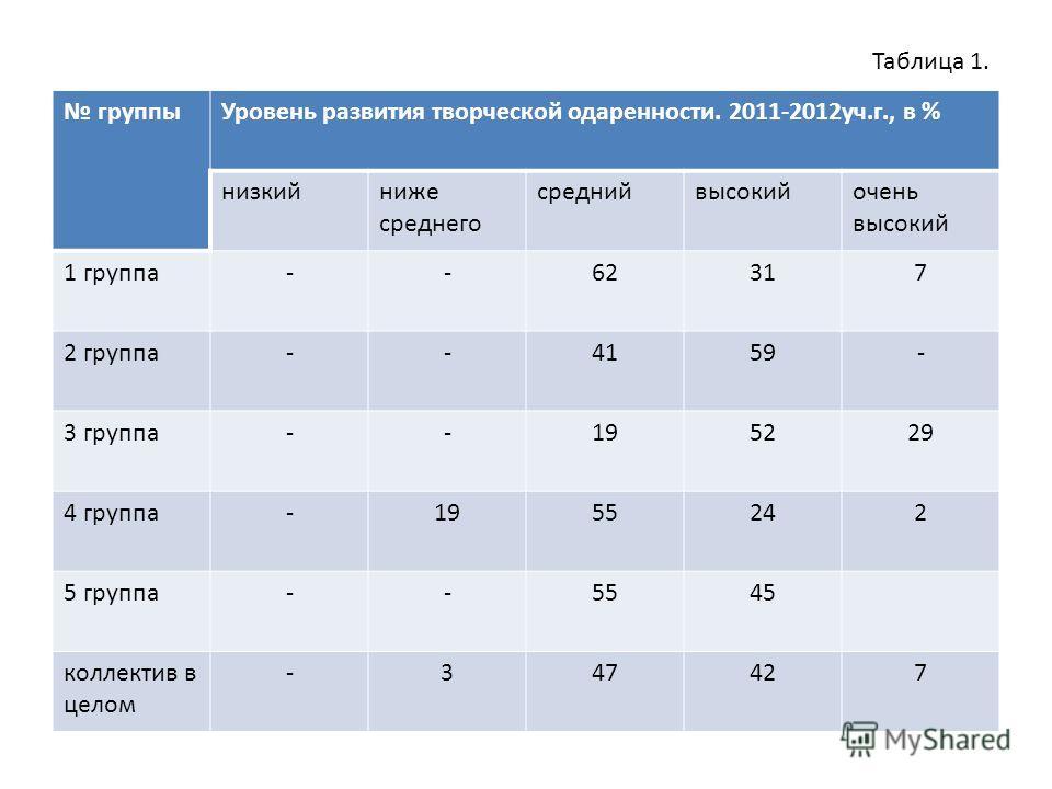 Таблица 1. группы Уровень развития творческой одаренности. 2011-2012 уч.г., в % низкийниже среднего среднийвысокийочень высокий 1 группа--62317 2 группа--4159- 3 группа--195229 4 группа-1955242 5 группа--5545 коллектив в целом -347427