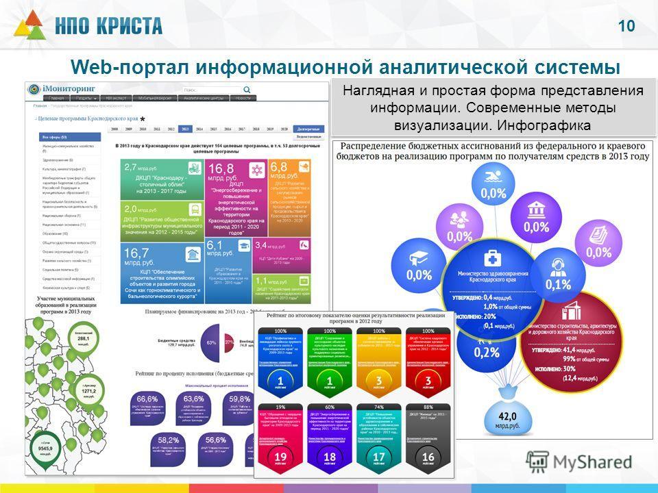 Web-портал информационной аналитической системы 10 Наглядная и простая форма представления информации. Современные методы визуализации. Инфографика