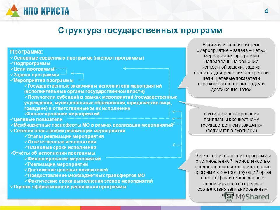 Структура государственных программ Программа: Основные сведения о программе (паспорт программы) Подпрограммы Цели программы Задачи программы Мероприятия программы Государственные заказчики и исполнители мероприятий (исполнительные органы государствен