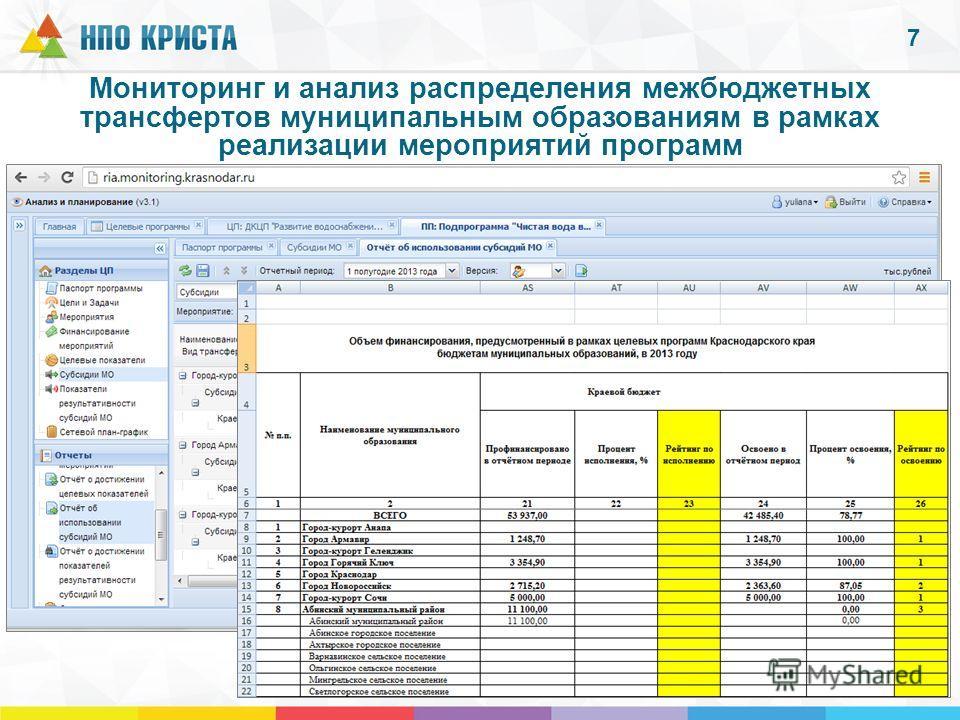 Мониторинг и анализ распределения межбюджетных трансфертов муниципальным образованиям в рамках реализации мероприятий программ 7