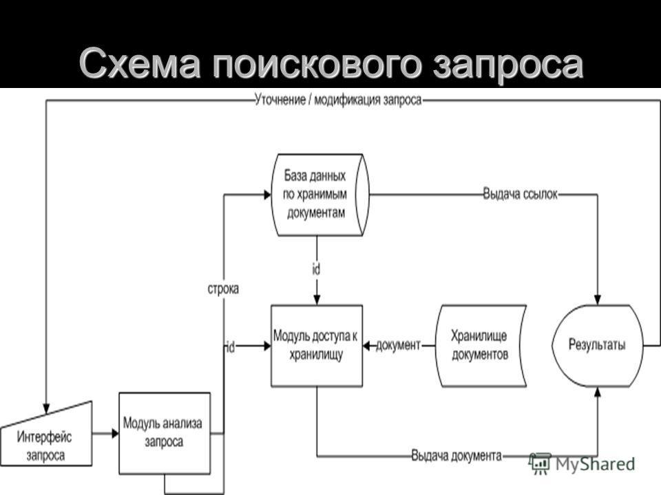 Схема поискового запроса