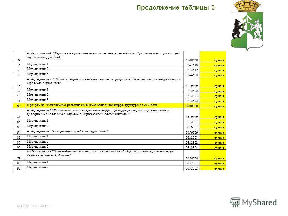 Продолжение таблицы 3 34 Подпрограмма 4