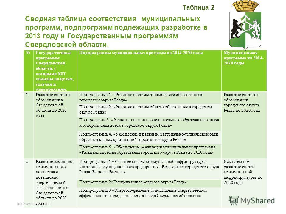 Сводная таблица соответствия муниципальных программ, подпрограмм подлежащих разработке в 2013 году и Государственным программам Свердловской области. Государственные программы Свердловской области, с которыми МП увязаны по целям, задачам и мероприяти