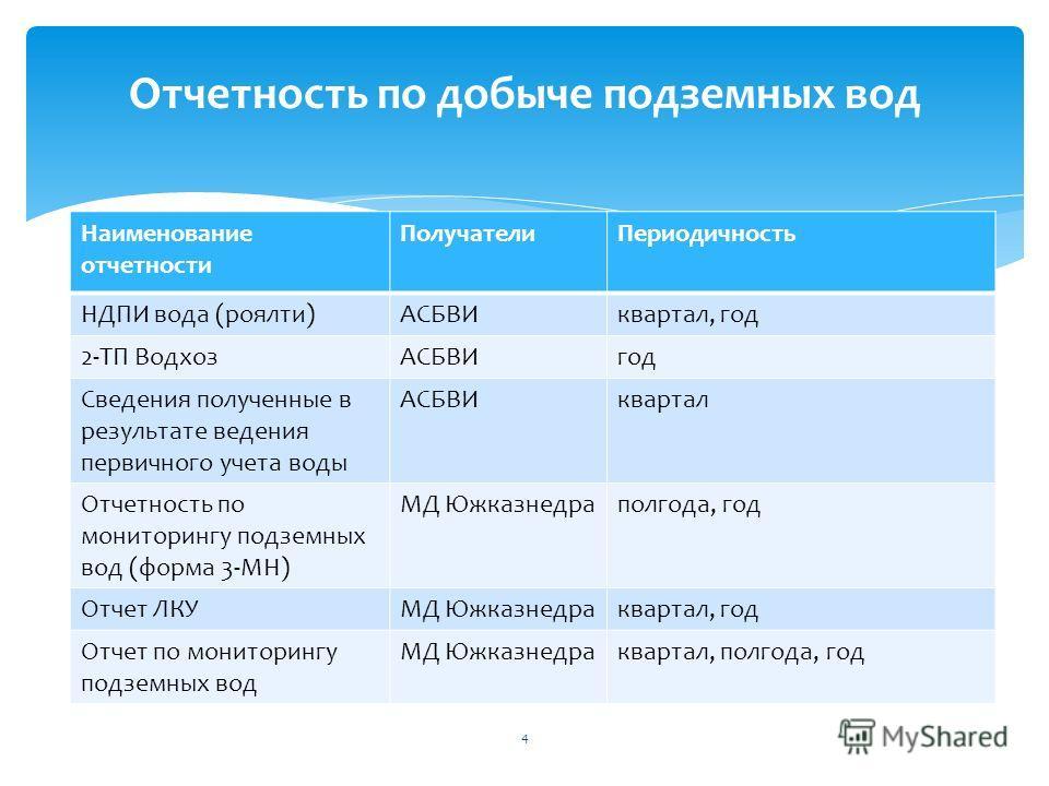 Отчетность по добыче подземных вод Наименование отчетности Получатели Периодичность НДПИ вода (роялти)АСБВИквартал, год 2-ТП Водхоз АСБВИгод Сведения полученные в результате ведения первичного учета воды АСБВИквартал Отчетность по мониторингу подземн