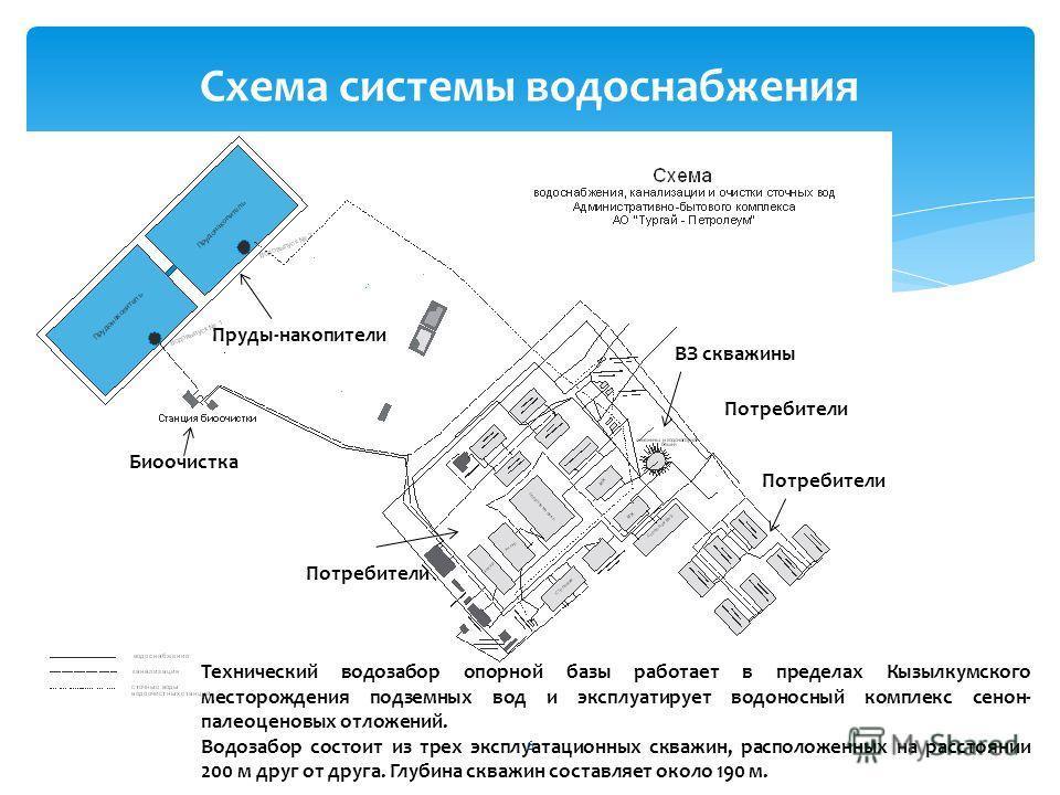 Схема системы водоснабжения Технический водозабор опорной базы работает в пределах Кызылкумского месторождения подземных вод и эксплуатирует водоносный комплекс сенон- палеоценовых отложений. Водозабор состоит из трех эксплуатационных скважин, распол