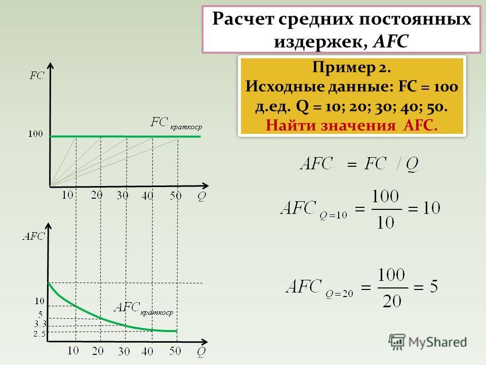 Расчет средних постоянных издержек, AFC Пример 2. Исходные данные: FC = 100 д.ед. Q = 10; 20; 30; 40; 50. Найти значения AFC. Пример 2. Исходные данные: FC = 100 д.ед. Q = 10; 20; 30; 40; 50. Найти значения AFC.