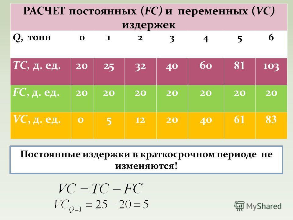 РАСЧЕТ постоянных (FC) и переменных (VC) издержек Q, тонн 0123456 TC, д. ед.2025324060 81 103 FC, д. ед.20 VC, д. ед.0 5122040 6183 Постоянные издержки в краткосрочном периоде не изменяются!