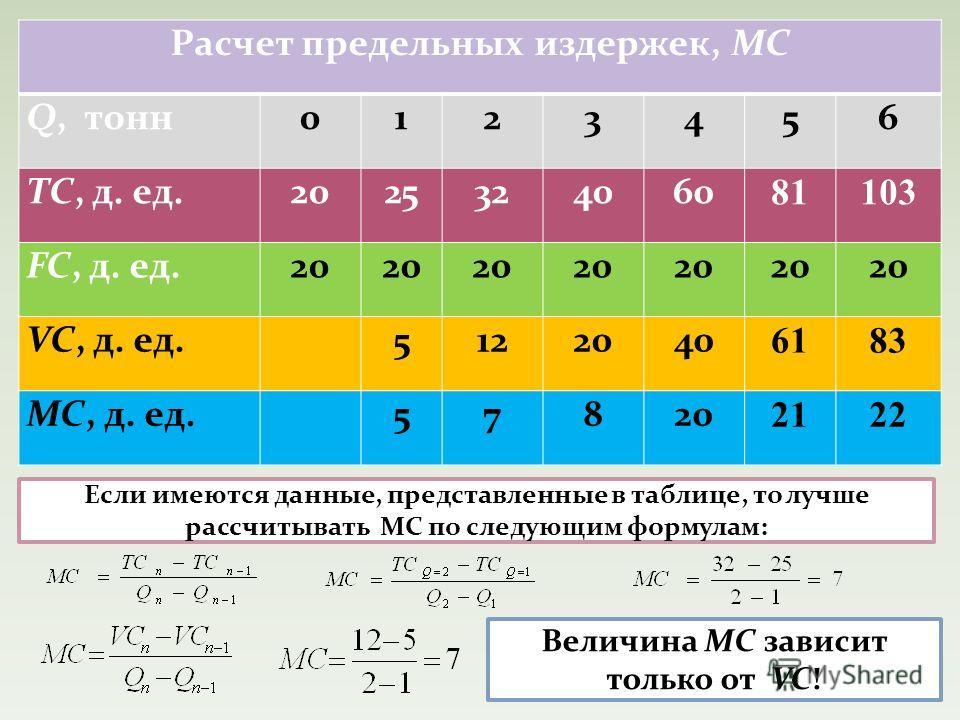 Расчет предельных издержек, MC Q, тонн 0123456 TC, д. ед.2025324060 81103 FC, д. ед.20 VC, д. ед. 5122040 6183 MC, д. ед. 57820 2122 Если имеются данные, представленные в таблице, то лучше рассчитывать MC по следующим формулам: Величина MC зависит то