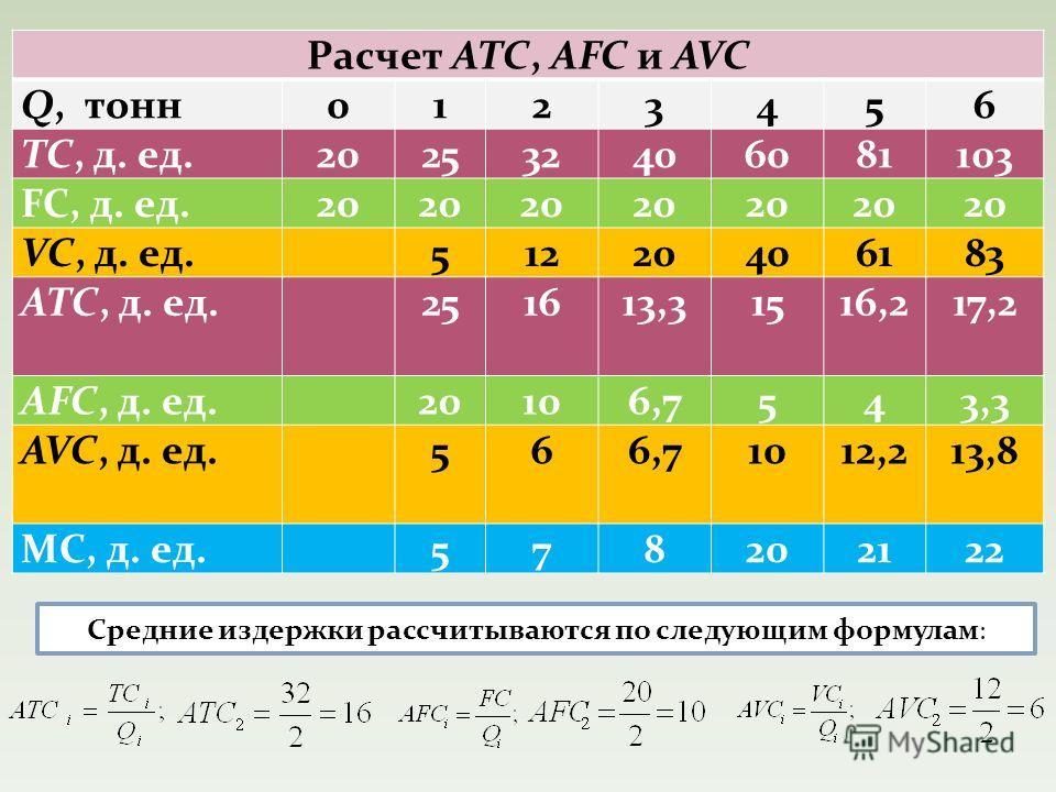 Расчет ATC, AFC и AVC Q, тонн 0123456 TC, д. ед.202532406081103 FC, д. ед.20 VC, д. ед. 51220406183 ATC, д. ед. 251613,31516,217,2 AFC, д. ед. 20106,7543,3 AVC, д. ед. 566,71012,213,8 MC, д. ед. 578202122 Средние издержки рассчитываются по следующим