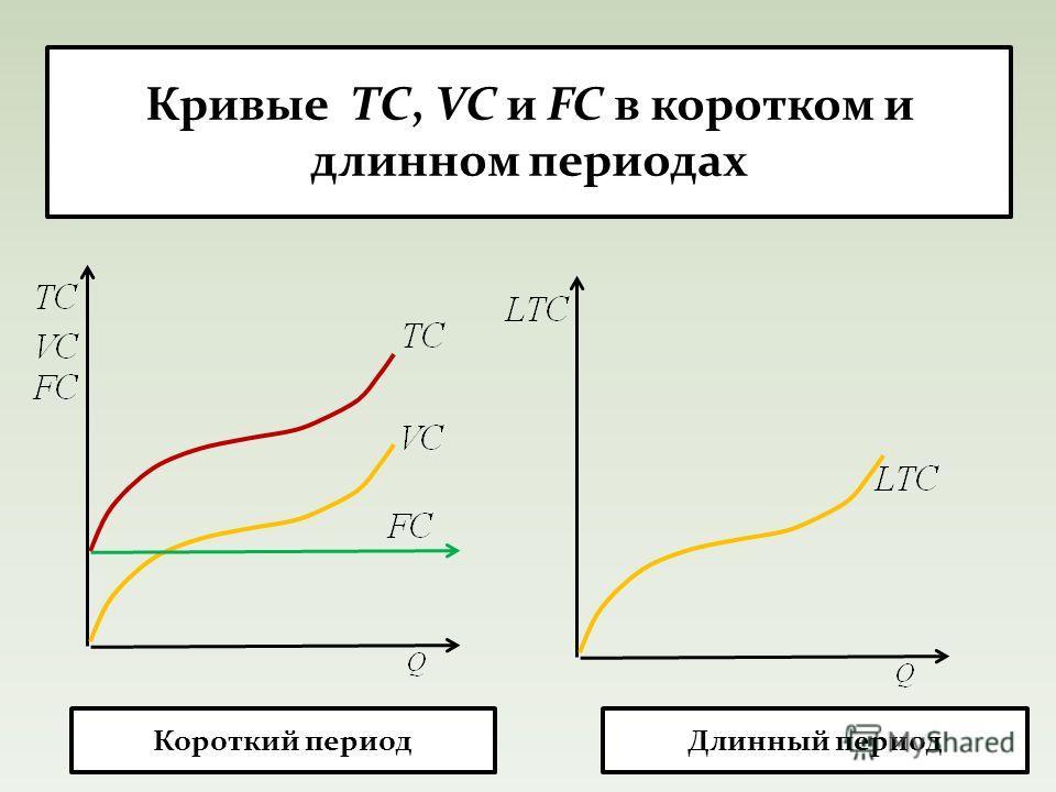 Кривые TC, VC и FC в коротком и длинном периодах Длинный период Короткий период