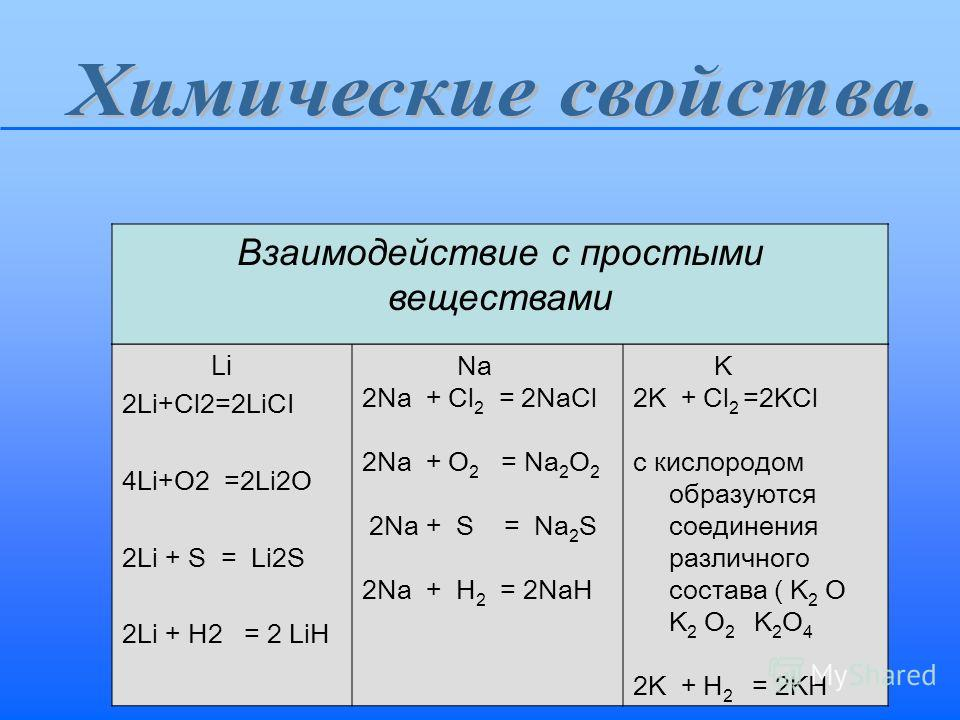 Li 2Li+Cl2=2LiCI 4Li+O2 =2Li2O 2Li + S = Li2S 2Li + H2 = 2 LiH Na 2Na + Cl 2 = 2NaCl 2Na + O 2 = Na 2 O 2 2Na + S = Na 2 S 2Na + H 2 = 2NaH K 2K + Cl 2 =2KCl с кислородом образуются соединения различного состава ( K 2 O K 2 O 2 K 2 O 4 2K + H 2 = 2KH