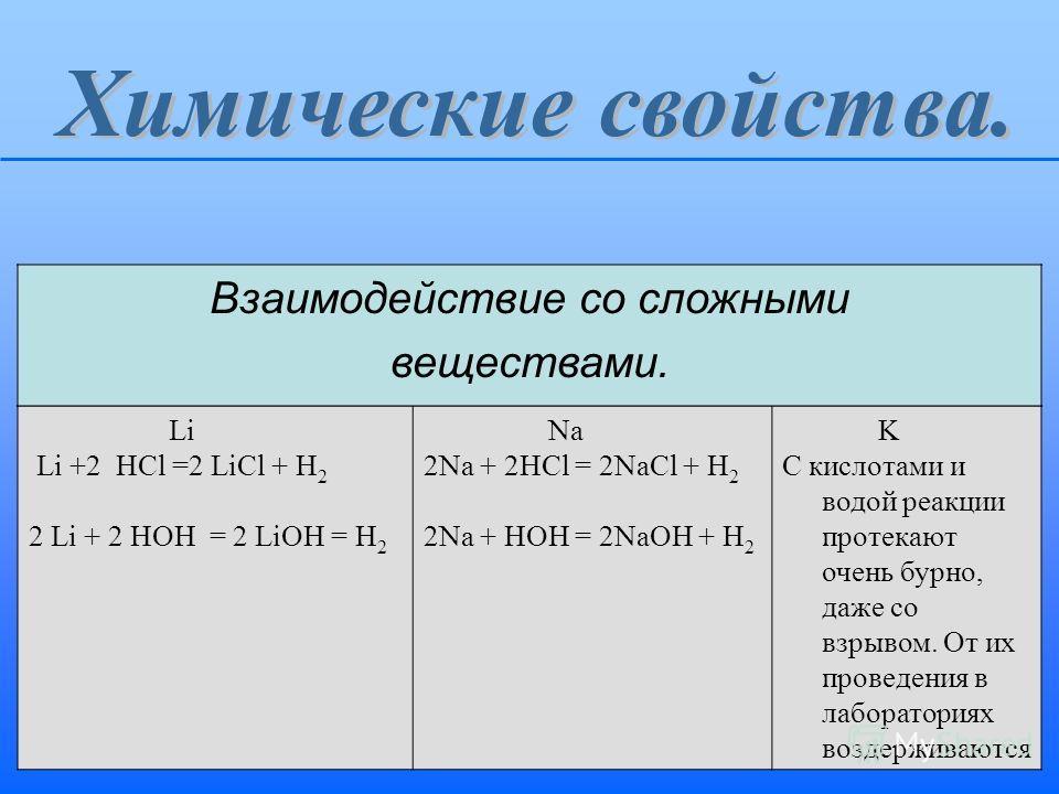 Li Li +2 HCl =2 LiCl + H 2 2 Li + 2 HOH = 2 LiOH = H 2 Na 2Na + 2HCl = 2NaCl + H 2 2Na + HOH = 2NaOH + H 2 K С кислотами и водой реакции протекают очень бурно, даже со взрывом. От их проведения в лабораториях воздерживаются Взаимодействие со сложными