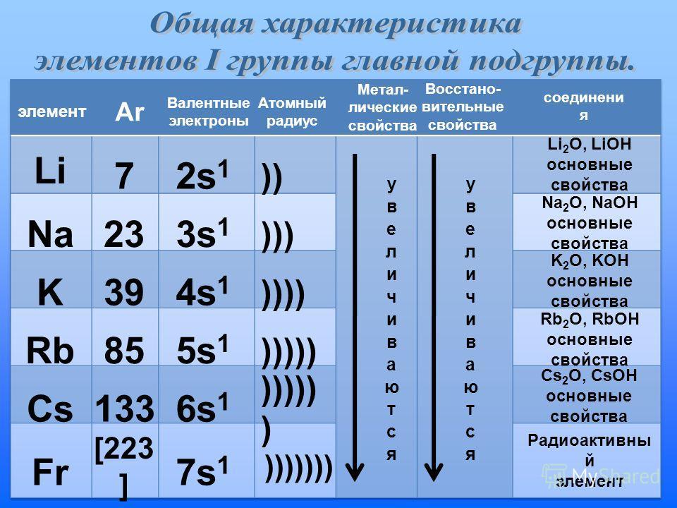 Li Na K Rb Cs Fr 7 23 39 85 133 [223 ] 2s 1 3s 1 4s 1 5s 1 6s 1 7s 1 )) ))) )))) ))))) ))))) ) ))))))) элемент АrАr Валентные электроны Атомный радиус Метал- лические свойства Восстано- вительные свойства соединени я Li 2 O, LiOH основные свойства Na