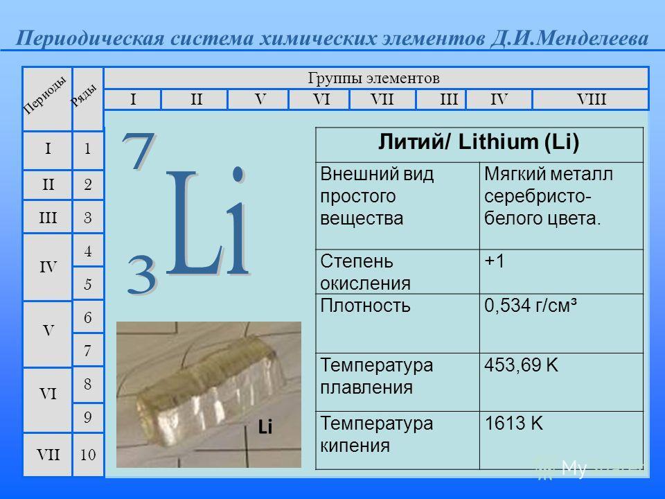 Периодическая система химических элементов Д.И.Менделеева Группы элементов IIIIII VIIIIVVVIVII II I III VII VI V IV 2 1 3 4 5 6 7 Периоды Ряды 9 8 10 Li Литий/ Lithium (Li) Внешний вид простого вещества Мягкий металл серебристо- белого цвета. Степень