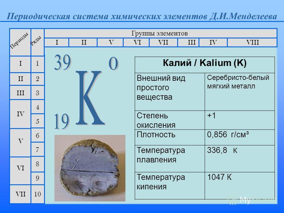 Периодическая система химических элементов Д.И.Менделеева Группы элементов IIIIII VIIIIVVVIVII II I III VII VI V IV 2 1 3 4 5 6 7 Периоды Ряды 9 8 10 Калий / Kalium (K) Внешний вид простого вещества Серебристо-белый мягкий металл Степень окисления +1