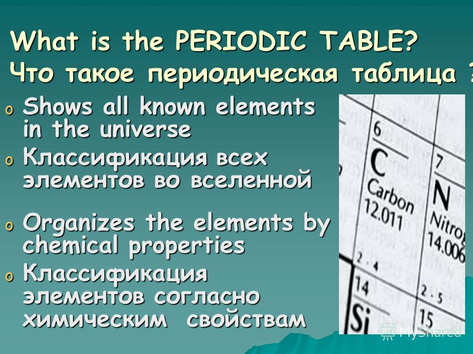 Atomic Number –атомный номер Symbol – знак элемента Atomic Weight – атомная масса Element – элемент Periodic Table – Периодическая таблица Groups – группа Period - период