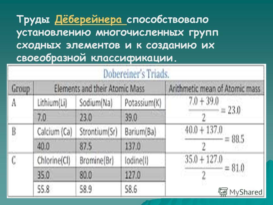 опубликовал найденный им « закон триад »: атомный вес многих элементов близок к среднему арифметическому двух других элементов, близких к исходному по химическим свойствам (стронций, кальций и барий; хлор, бром и иод и др.).стронций кальцийбарийхлорб