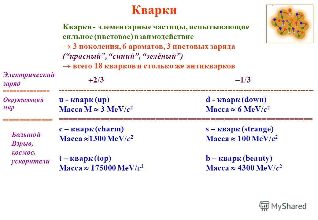 Кварки Кварки - элементарные частицы, испытывающие сильное (цветовое) взаимодействие 3 поколения, 6 ароматов, 3 цветовых заряда (красный, синий, зелёный) всего 18 кварков и столько же антикварков 2/3 1/3 ----------------------------------------------