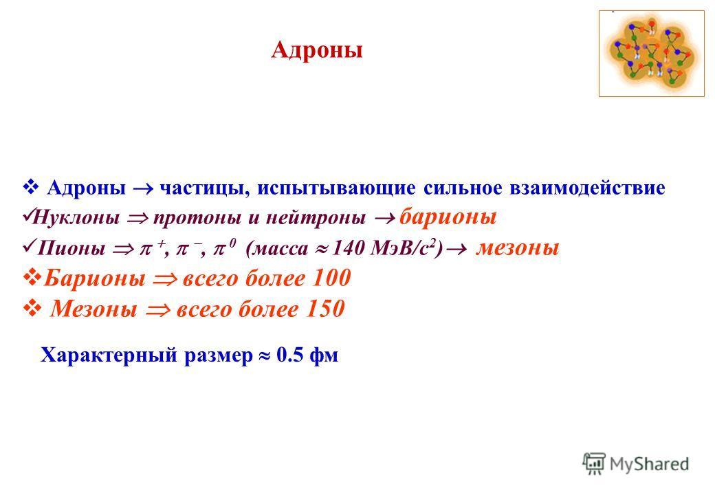 Адроны Адроны частицы, испытывающие сильное взаимодействие Нуклоны протоны и нейтроны барионы Пионы,, 0 (масса 140 МэВ/с 2 ) мезоны Барионы всего более 100 Мезоны всего более 150 Характерный размер 0.5 фм