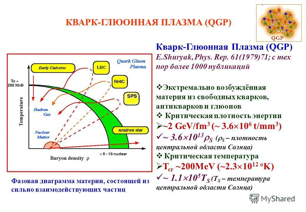 КВАРК-ГЛЮОННАЯ ПЛАЗМА (QGP) QGP Кварк-Глюонная Плазма (QGP) E.Shuryak, Phys. Rep. 61(1979)71; с тех пор более 1000 публикаций Экстремально возбуждённая материя из свободных кварков, антикварков и глюонов Критическая плотность энертии ~2 GeV/fm 3 (~ 3