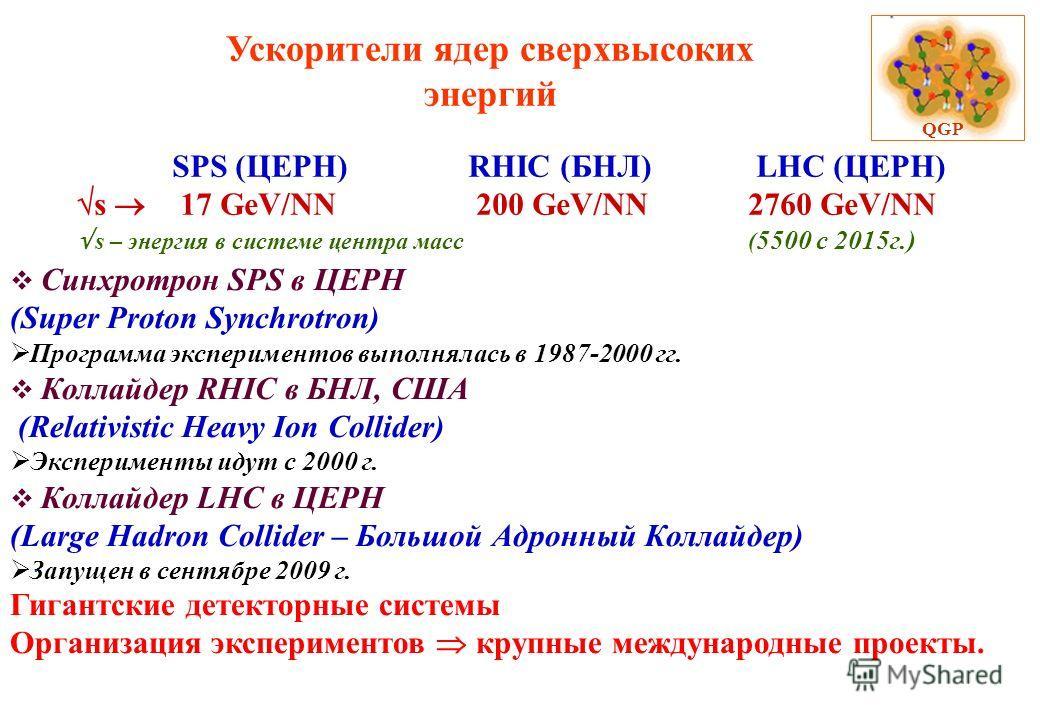 Ускорители ядер сверхвысоких энергий QGP. SPS (ЦЕРН) RHIC (БНЛ) LHC (ЦЕРН) s 17 GeV/NN 200 GeV/NN2760 GeV/NN s – энергия в системе центра масс( 5500 с 2015 г.) Синхротрон SPS в ЦЕРН (Super Proton Synchrotron) Программа экспериментов выполнялась в 198