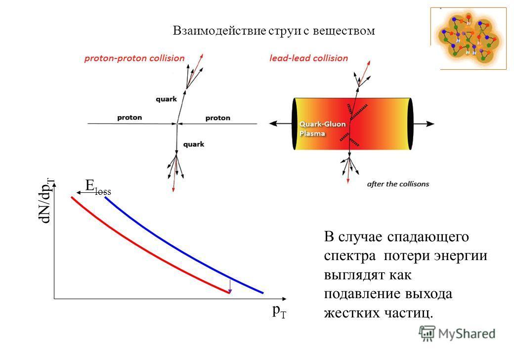 Взаимодействие струи с веществом pTpT E loss В случае спадающего спектра потери энергии выглядят как подавление выхода жестких частиц. dN/dp T