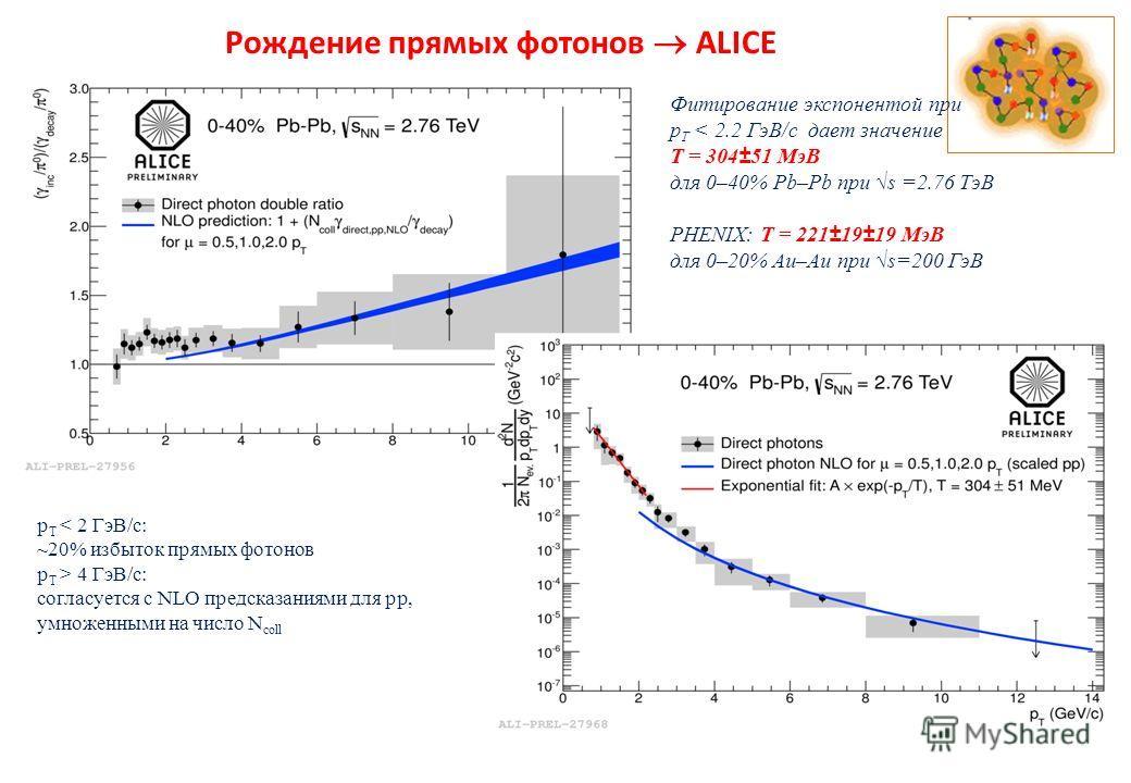 53 Рождение прямых фотонов ALICE p T < 2 ГэВ/c: ~20% избыток прямых фотонов p T > 4 ГэВ/c: согласуется с NLO предсказаниями для pp, умноженными на число N coll Фитирование экспонентой при p T < 2.2 ГэВ/c дает значение T = 304±51 МэВ для 0–40% Pb–Pb п