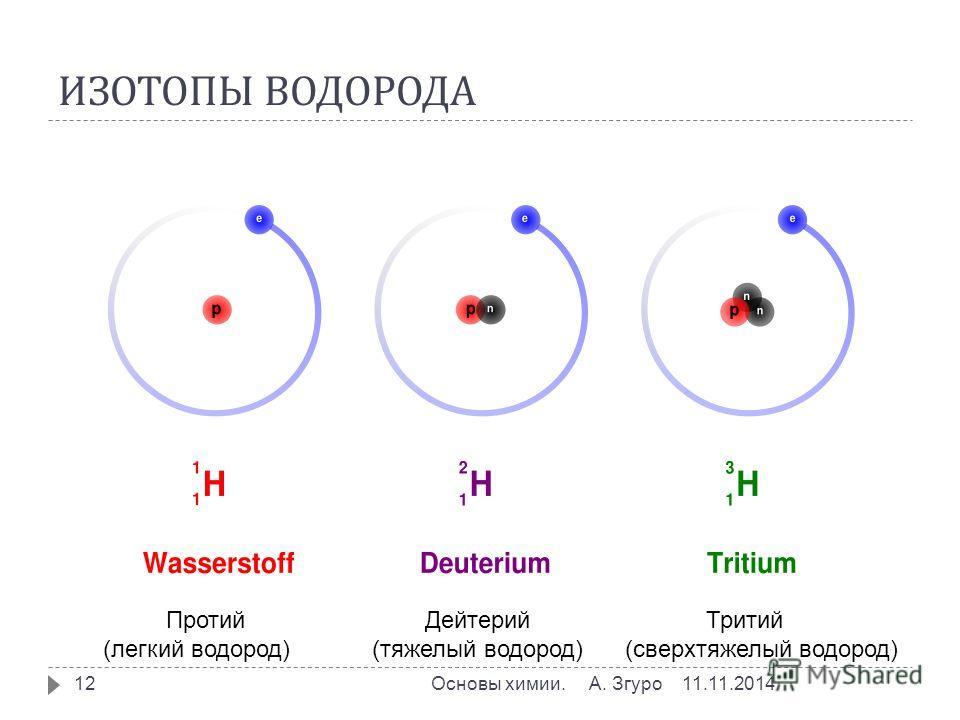 ИЗОТОПЫ ВОДОРОДА 11.11.2014Основы химии. А. Згуро 12 Протий Дейтерий Тритий (легкий водород) (тяжелый водород) (сверхтяжелый водород)