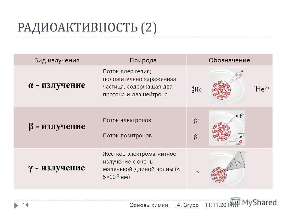 РАДИОАКТИВНОСТЬ (2) 11.11.2014Основы химии. А. Згуро 14 Вид излучения ПриродаОбозначение α - излучение Поток ядер гелия ; положительно заряженная частица, содержащая два протона и два нейтрона 4 He 2+ β - излучение Поток электронов Поток позитронов γ