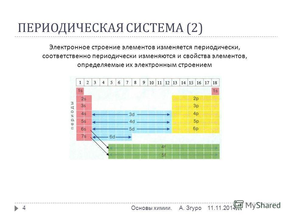 ПЕРИОДИЧЕСКАЯ СИСТЕМА (2) 11.11.2014Основы химии. А. Згуро 4 Электронное строение элементов изменяется периодически, соответственно периодически изменяются и свойства элементов, определяемые их электронным строением