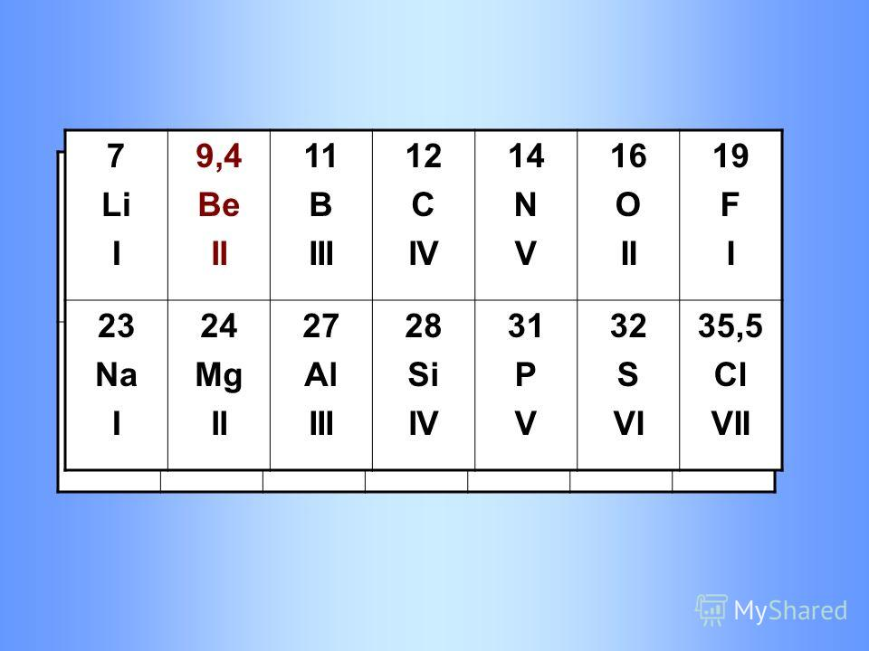 7 Li I 11 B III 12 C IV 14 N V 14,1 Be III 16 O II 19 F I 23 Na I 24 Mg II 27 Al III 28 Si IV 31 P V 32 S VI 35,5 Cl VII 7 Li I 9,4 Be II 11 B III 12 C IV 14 N V 16 O II 19 F I 23 Na I 24 Mg II 27 Al III 28 Si IV 31 P V 32 S VI 35,5 Cl VII