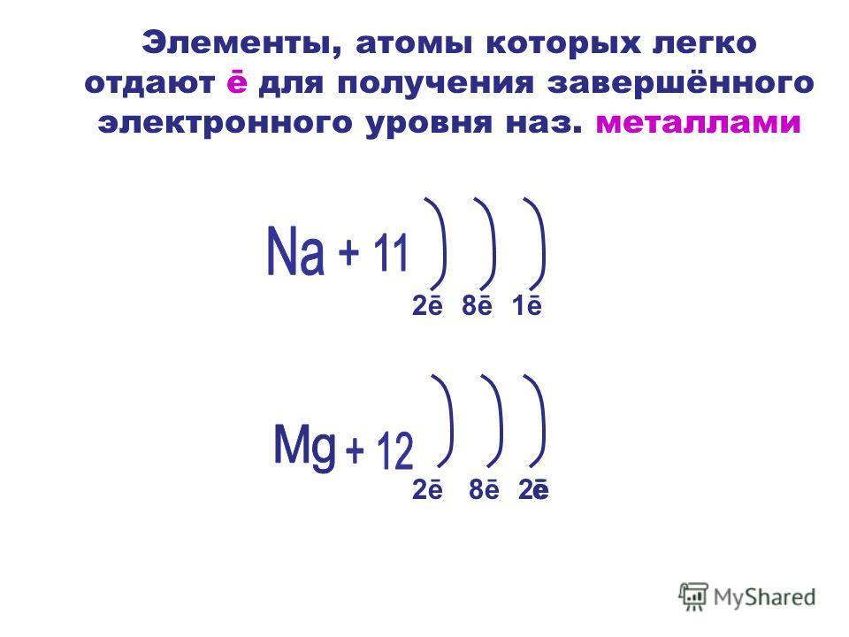 Элементы, атомы которых легко отдают ē для получения завершённого электронного уровня наз. металлами 2ē2ē8ē1ē 8ēē2ēē