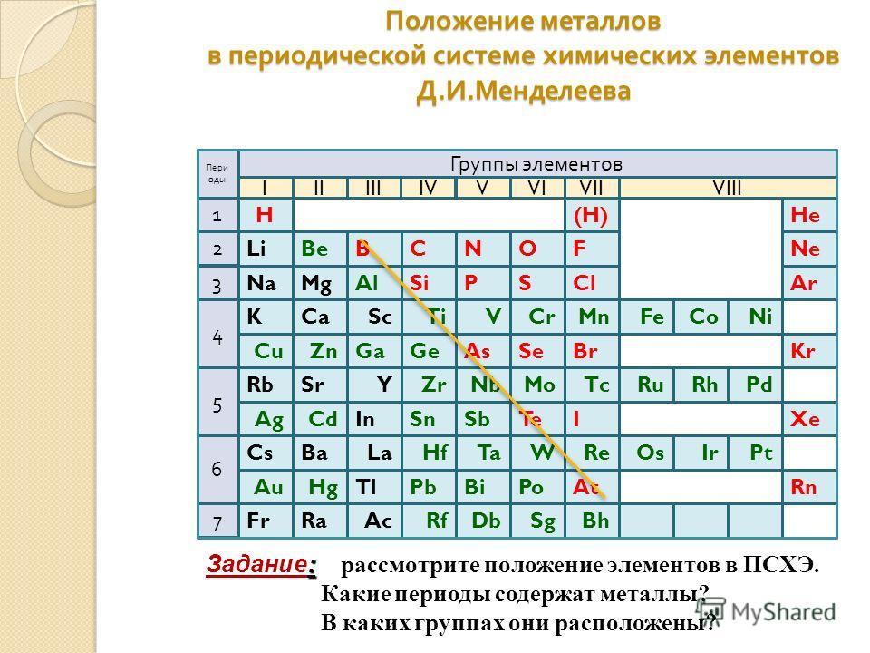 Положение металлов в периодической системе химических элементов Д. И. Менделеева Группы элементов IIIIIIIVVVI VIIVIII Пери оды 5 1 4 2 3 7 6 At I Rn XeTe Ra Ba Fr CsPt Tl La In Ac SnCdAg IrOsReWTaHf Sb BiPbHgAu BhSgDbRf Po H SiPSCl BCNOF He(H) SeBrKr