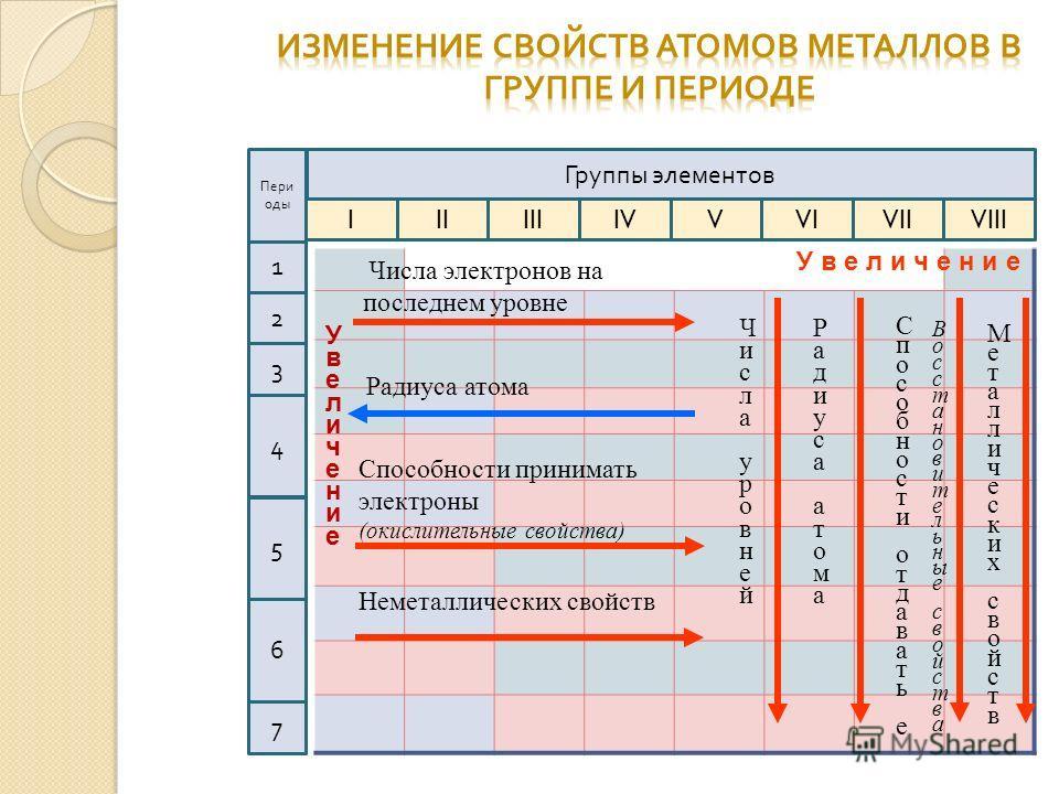 Группы элементов IIIIIIIVVVIVIIVIII Пери оды 1 4 2 3 7 5 6 Увеличение Увеличение Числа электронов на последнем уровне Радиуса атома Неметаллических свойств Способности принимать электроны (окислительные свойства) У в е л и ч е н и е Числа уровней Чис
