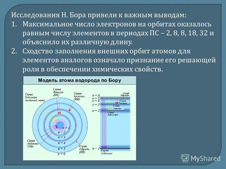 Исследования Н. Бора привели к важным выводам : 1. Максимальное число электронов на орбитах оказалось равным числу элементов в периодах ПС – 2, 8, 8, 18, 32 и объяснило их различную длину. 2. Сходство заполнения внешних орбит атомов для элементов ана