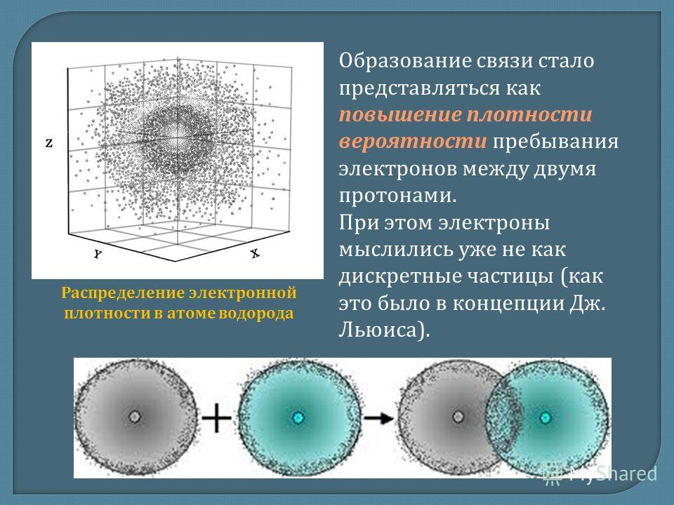 Образование связи стало представляться как повышение плотности вероятности пребывания электронов между двумя протонами. При этом электроны мыслились уже не как дискретные частицы (как это было в концепции Дж. Льюиса). Распределение электронной плотно