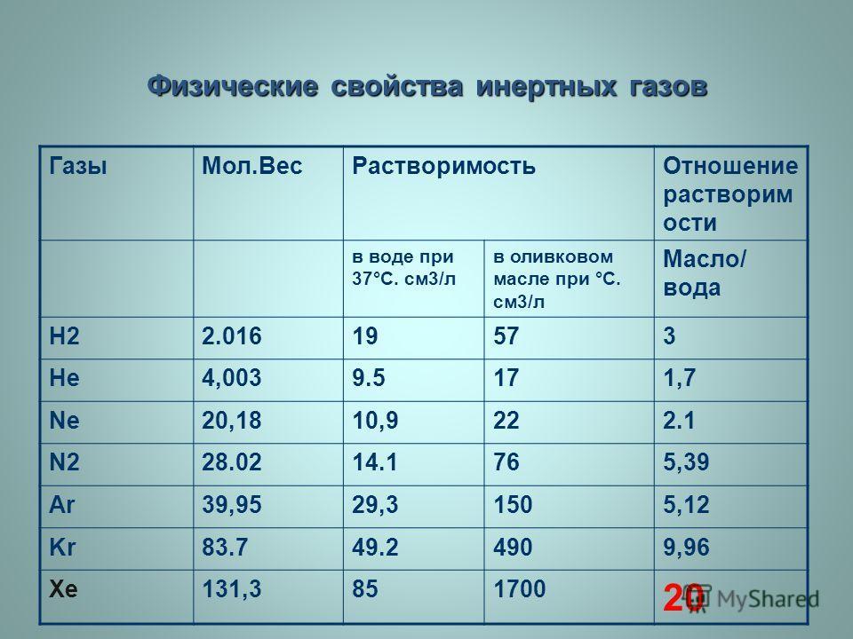 Физические свойства инертных газов Газы Мол.Вес РастворимостьОтношение растворим ости в воде при 37°С. см 3/л в оливковом масле при °С. см 3/л Масло/ вода Н22.01619573 Не 4,0039.5171,7 Nе 20,1810,9222.1 N228.0214.1765,39 АrАr39,9529,31505,12 Kr83.749