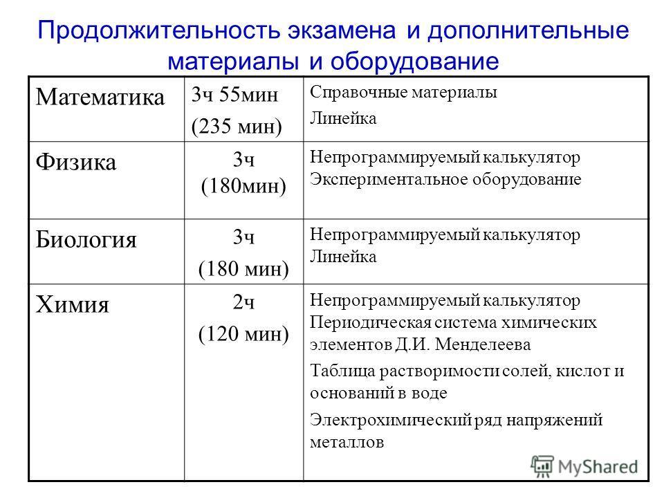 Продолжительность экзамена и дополнительные материалы и оборудование Математика 3 ч 55 мин (235 мин) Справочные материалы Линейка Физика 3 ч (180 мин) Непрограммируемый калькулятор Экспериментальное оборудование Биология 3 ч (180 мин) Непрограммируем