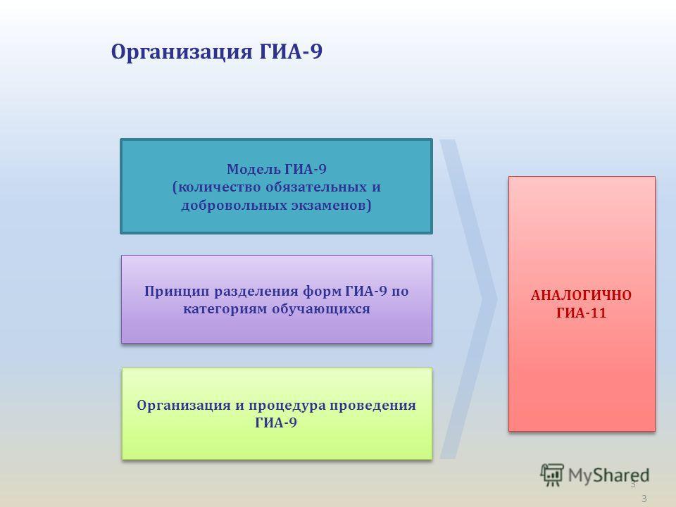 3 Организация ГИА-9 Модель ГИА-9 (количество обязательных и добровольных экзаменов) Принцип разделения форм ГИА-9 по категориям обучающихся Организация и процедура проведения ГИА-9 3 АНАЛОГИЧНО ГИА-11 АНАЛОГИЧНО ГИА-11