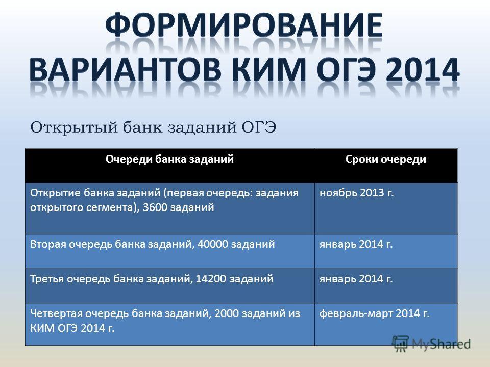 Открытый банк заданий ОГЭ Очереди банка заданий Сроки очереди Открытие банка заданий (первая очередь: задания открытого сегмента), 3600 заданий ноябрь 2013 г. Вторая очередь банка заданий, 40000 заданийянварь 2014 г. Третья очередь банка заданий, 142