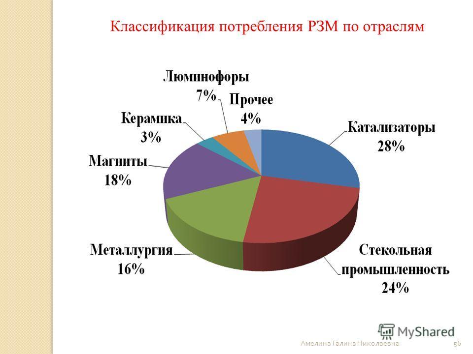 Классификация потребления РЗМ по отраслям 56 Амелина Галина Николаевна